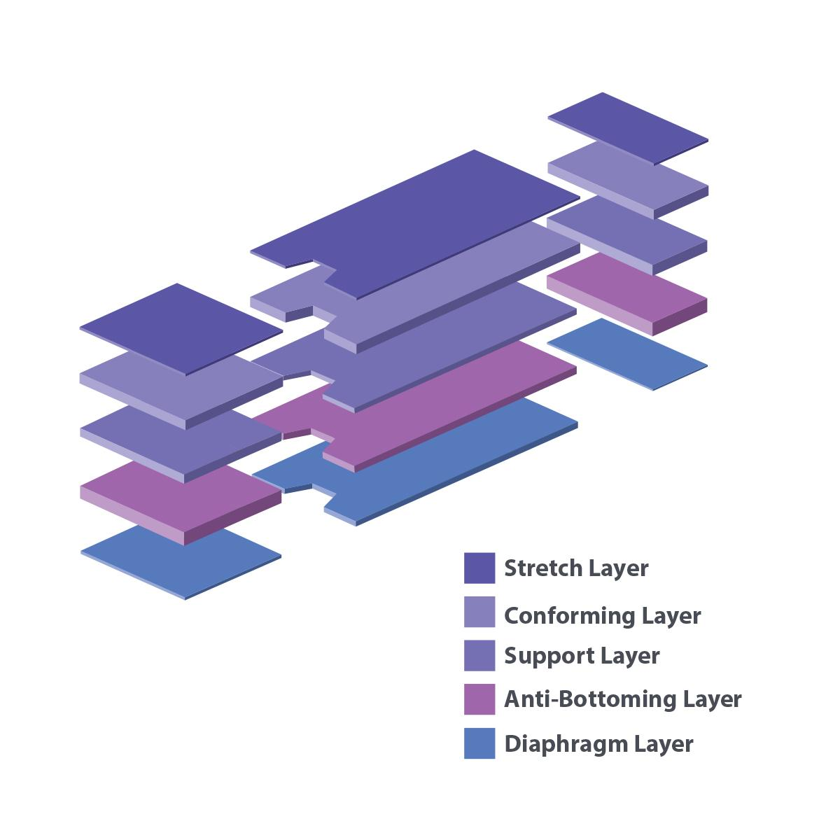Astrus Elite Surface Pad Layers illustration showing five pad layers