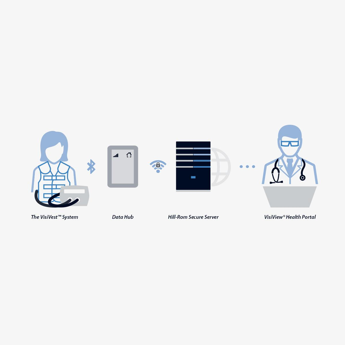 VisiView Health Portal